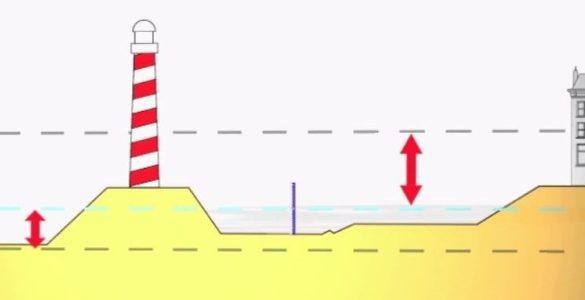 NAP sea level
